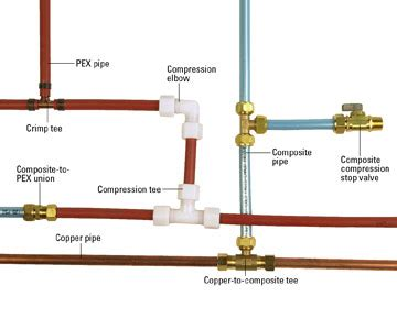 Working With Pex Plumbing by Working Tubing Work Pipe Plumbing Interior Home Design