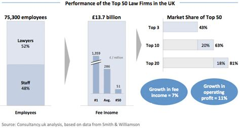best firms uk top 50 and firms of the united kingdom