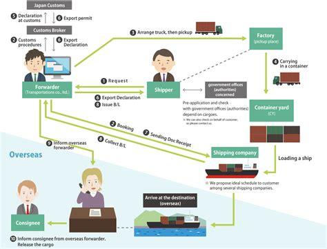 description  businesstransportations