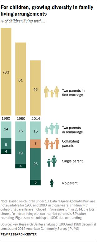 american society trends the american family today pew research center