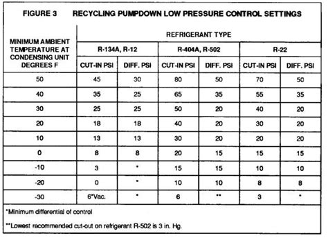 r22 fan cycling pressure r22 pt chart psi the homemade heat pump manifesto page