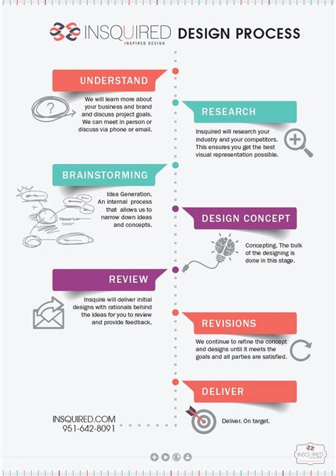 layout design procedure step by step graphic design project process