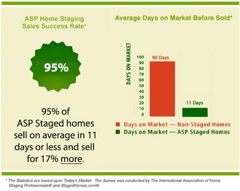 home staging statistics staging investment rosi