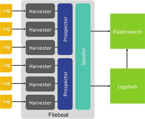 output to elasticsearch in logstash overview filebeat reference 1 1 elastic