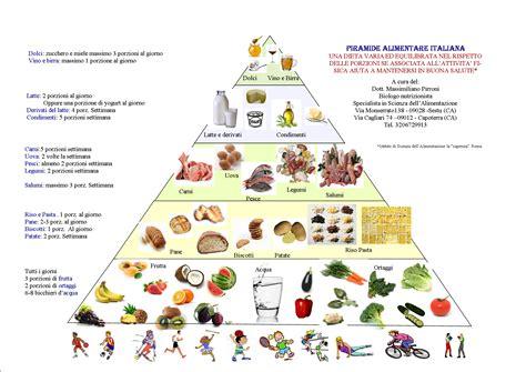 piramide alimentare image gallery piramide alimentare