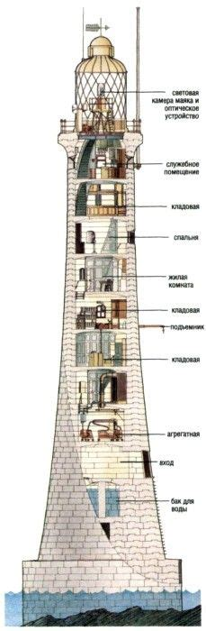 lighthouse floor plans 1000 images about lighthouses on pinterest lighthouse