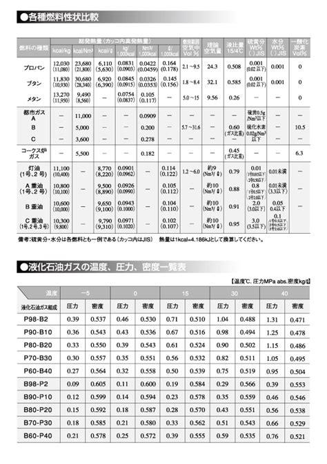 各種燃料性状比較/液化石油ガスの温度、圧力、密度一覧表