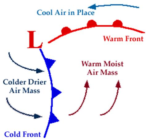 occluded front: when a cold front overtakes a warm front