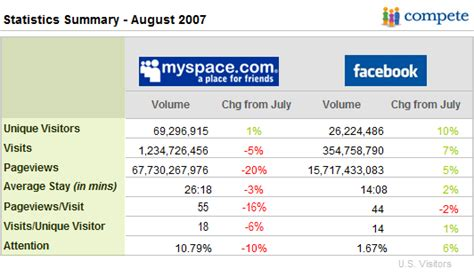 Search By Email On Myspace Myspace Vs Search Engine