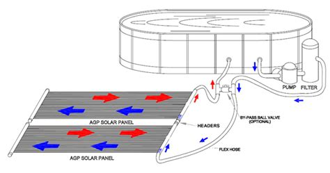 Solar Plumbing by The Best Solar Pool Heaters Reviews 2017 For Inground And Above Ground Pools Green Living