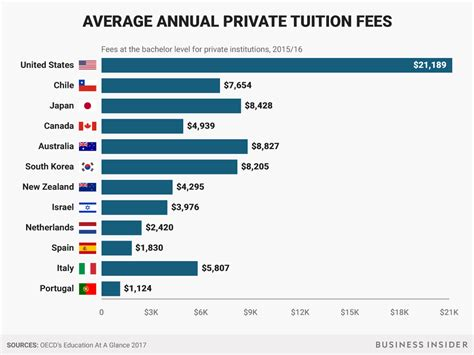 Top Mba Colleges In World With Low Fees by How Much College Costs Around The World Business Insider