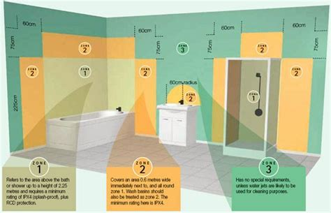bathroom zones ip rating safe bathroom lighting guide uk choice shops ltd misc