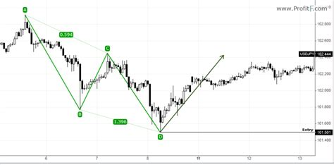 abcd pattern indicator elliott wave indicator