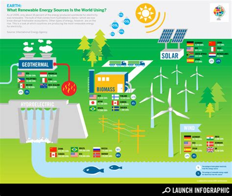is electricity renewable or non renewable how to find out