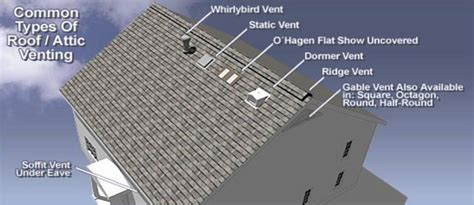 How To Properly Vent A Bathroom Is Your Attic Properly Ventilated Chattanooga