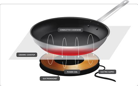 Cooking On Induction Cooktop - induction cooking what is induction cooking how does it