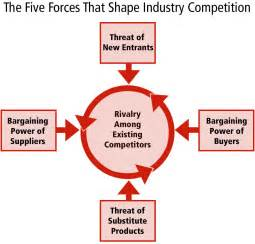 sustainability and the five forces model sustainability