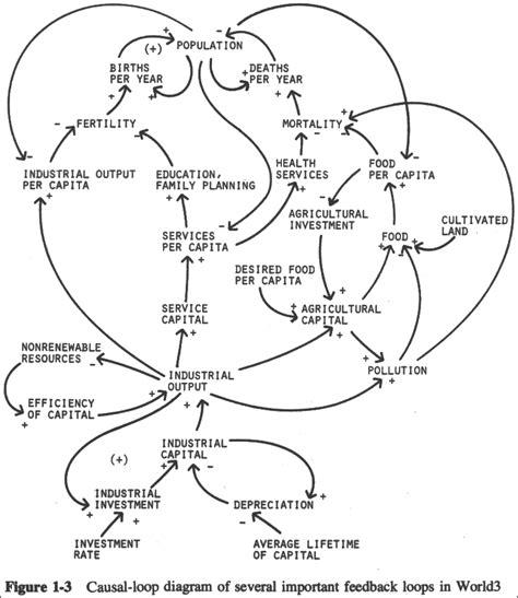 causal loop diagram tool causal loop diagram tool concept definition