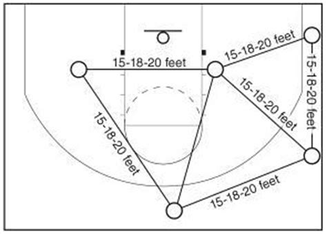 triangle offense pattern the triangle offense triangle basics