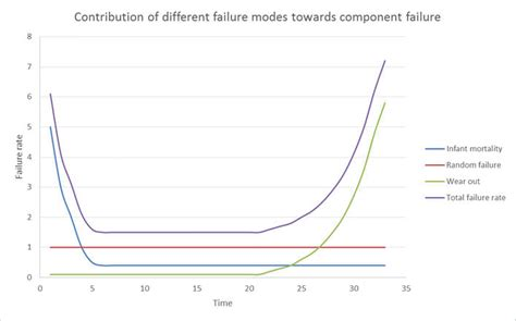 bathtub curve failure rate reliability and availability basics