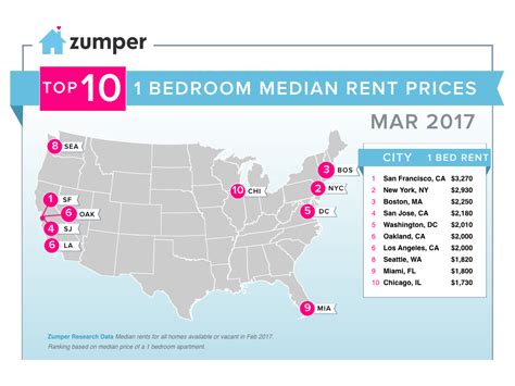 average rent in us zumper national rent report march 2017