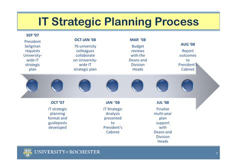 strategic planning process template best photos of exle of strategic planning process
