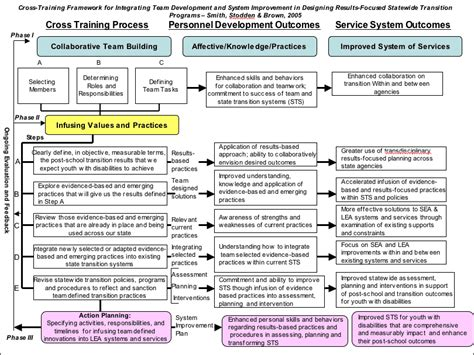 team development and system improvement for statewide