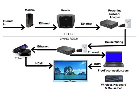 how to wire your house for internet internet tv connection diagram