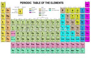 periodic table to go with blocks baby