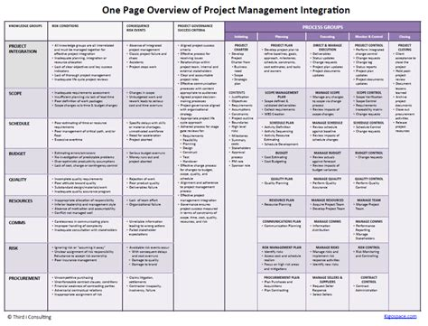 one page plan for successful project management integration