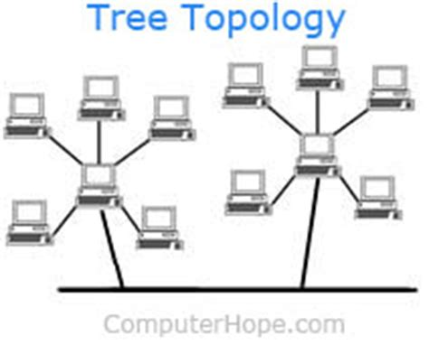 tree topology diagram what is tree topology