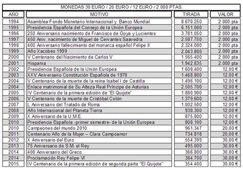 tabla de divisas cencoex 2016 el euro el principio del fin 2000 ptas 12 20 30 euros