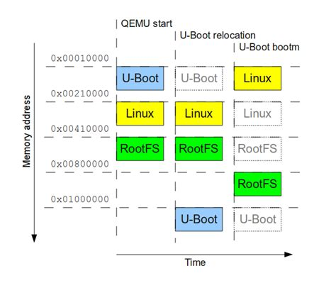 tutorial linux boot process booting linux with u boot on qemu arm freedom embedded