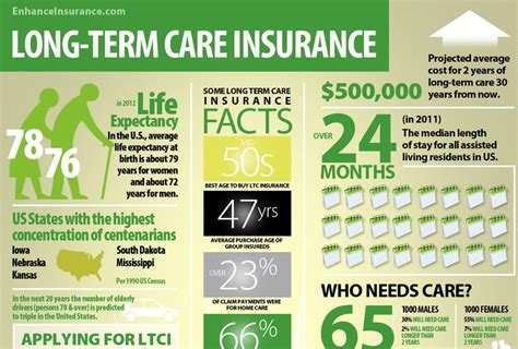 long term care insurance facts  interesting statistics