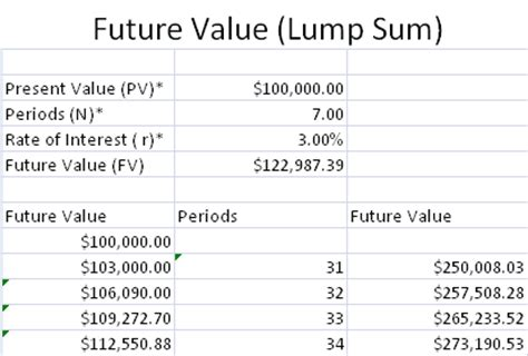 Future Value Of Annuity Table by Present Value Table Lump Sum Images