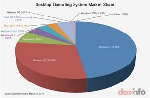 Desktop Computer Operating Systems Meet Xubuntu For Beyond Microsoft Msft Windows Xp Os