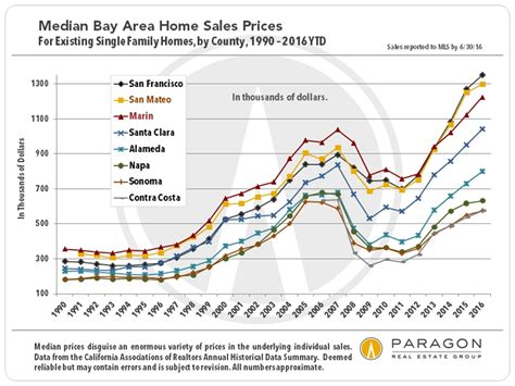 bay area real estate demographics aug 2016 rob la eace