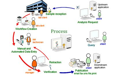 laboratory information management system wikipedia the image gallery laboratory information management system