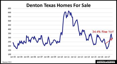 denton tx houses for sale more denton county homes for sale as qe unwind begins aaron layman properties