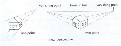 2 Point Perspective Drawing Definition by Linear Perspective Drawing Artists Network