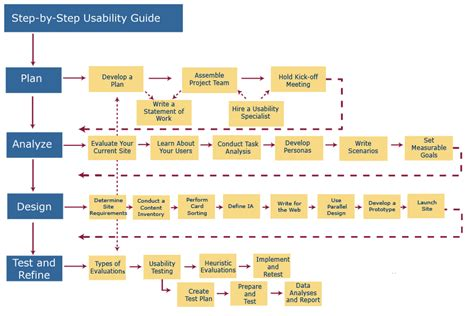 map a step by step guide for worldbuilders writer resources volume 2 books user centered design process map usability gov