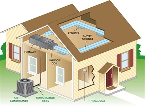 new home hvac design all about furnaces and duct systems greenbuildingadvisor com
