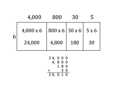 Model Place Value Relationships Worksheet by Area Model Multiplication Worksheets Worksheets
