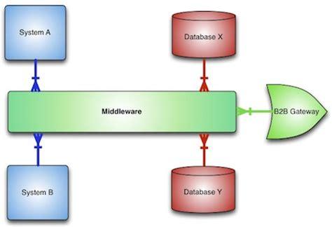 tutorial java enterprise application tutorial review of enterprise application integration for
