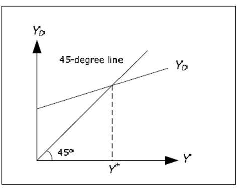 keynesian 45 degree diagram keynesian cross model