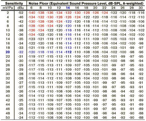 transistor equivalent table image surface finish ra rz conversion chart