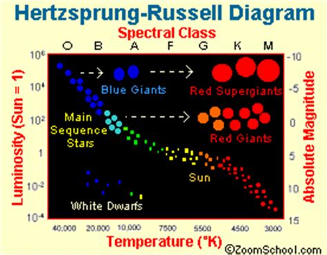 of which color the highest surface temperature classification zoom astronomy