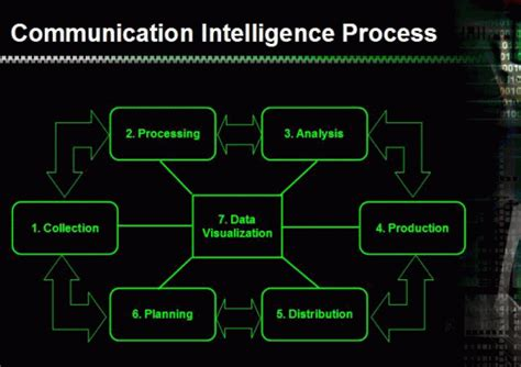 communication intelligence and geographic information in