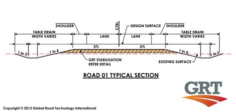 Road Section by Global Road Technology Typical Road Section Global Road