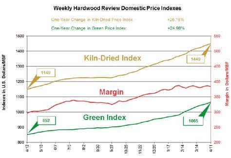 kiln dried hardwood  green lumber  short supply